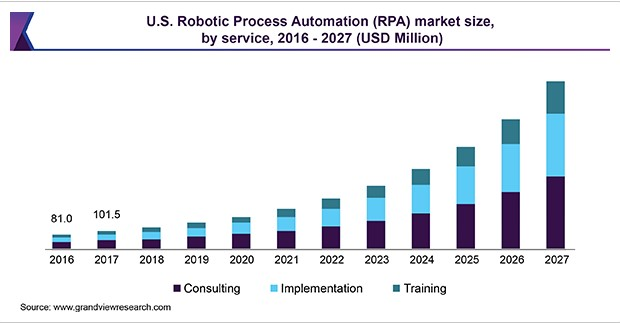 https://www.grandviewresearch.com/industry-analysis/robotic-process-automation-rpa-market